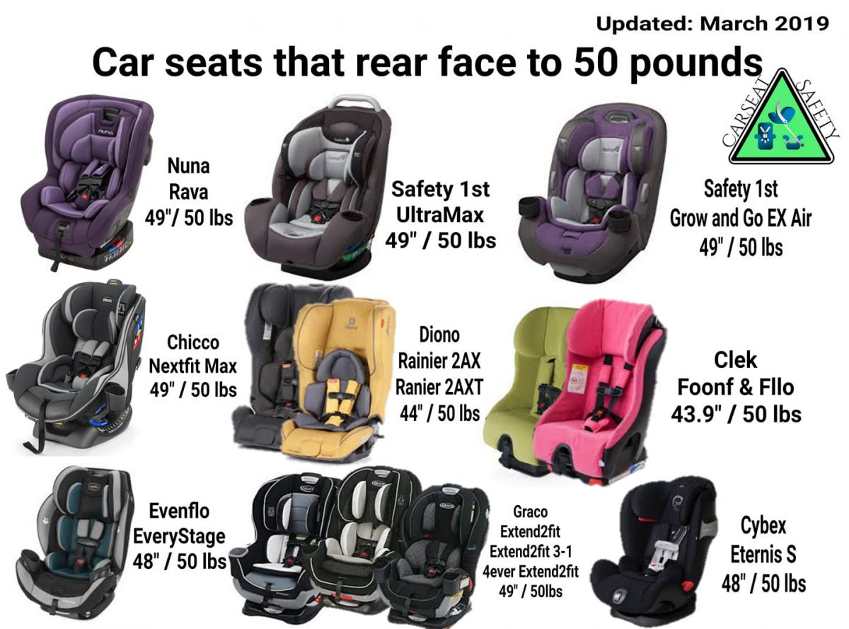 Great graphic of US seats that rear face to 50 lbs!
